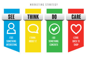 see think do care model google marketing