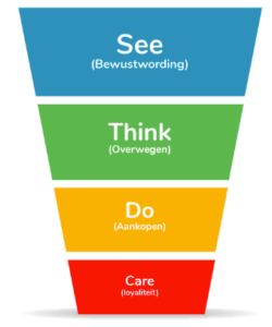 See-Think-Do-Care-model | daar-om.nl
