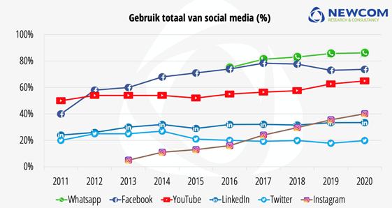 Social media gebruik Nederland 2020