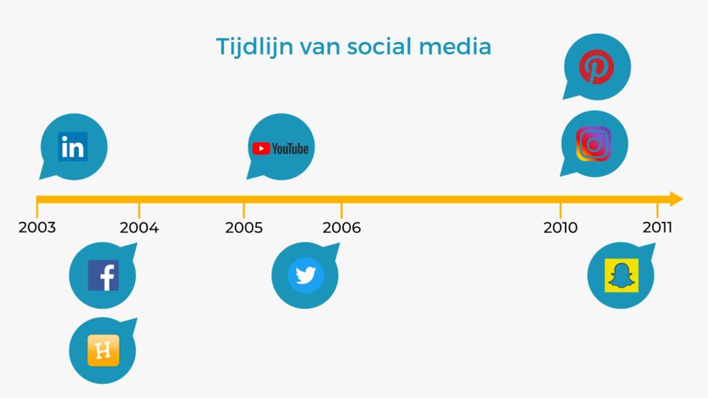 tijdlijn-social-media