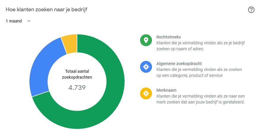 Online Zichtbaarheid van Google Mijn Bedrijf