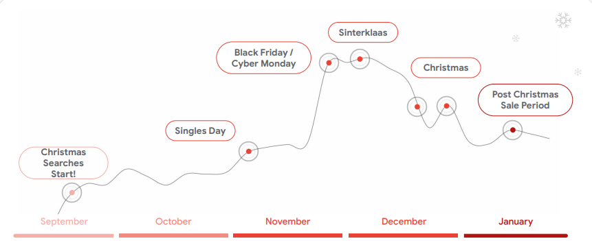 Black friday 2021 marketing tips