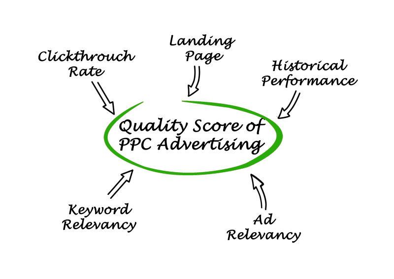 Kwaliteitsscore Google Ads