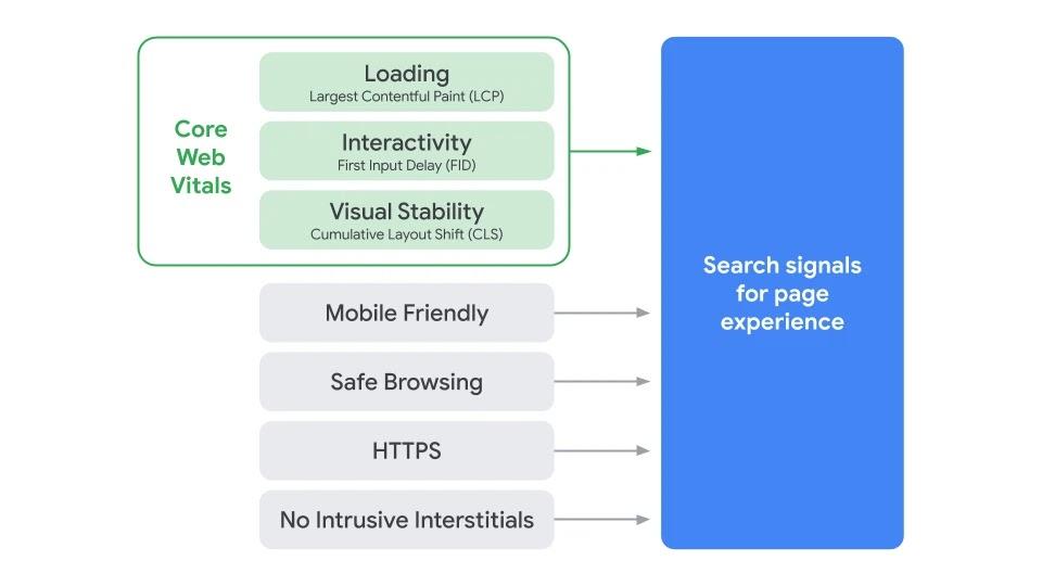 Core Web Vitals Pagina Ervaring