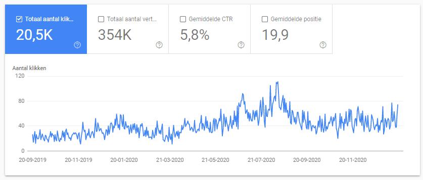 daar-om.nl organisch verkeer stijging